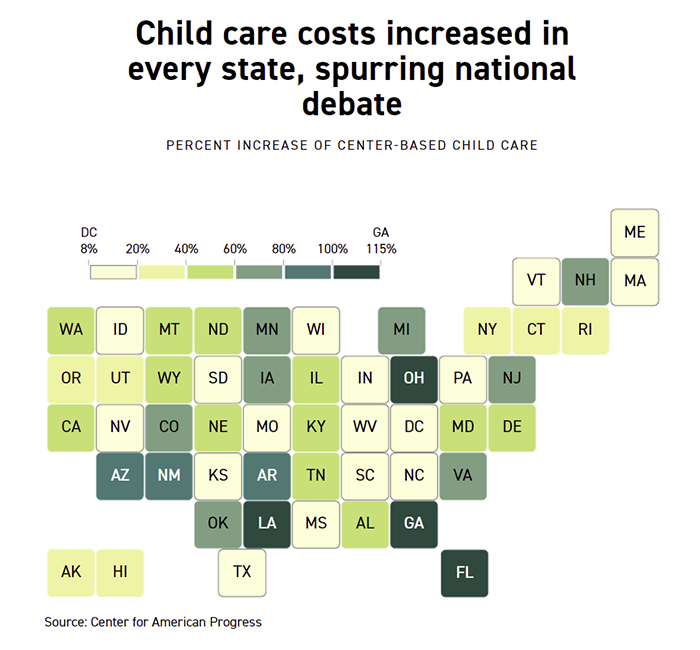 Childcare Costs Are Soaring – One State Even Saw Costs Go Up 115% In A Year